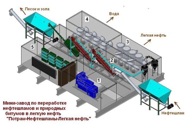 мини-завод по переработке нефтешламов