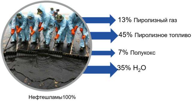 продукты пиролиза нефтешламов