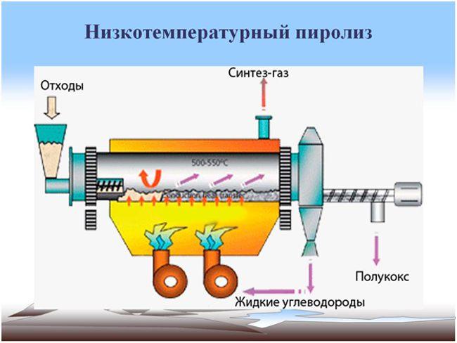схема низкотемпературного пиролиза