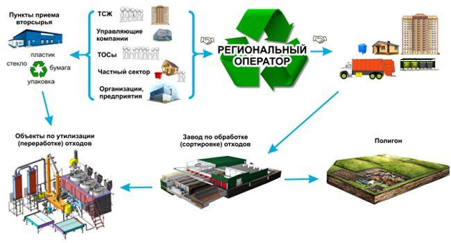 схема обращения с мусором