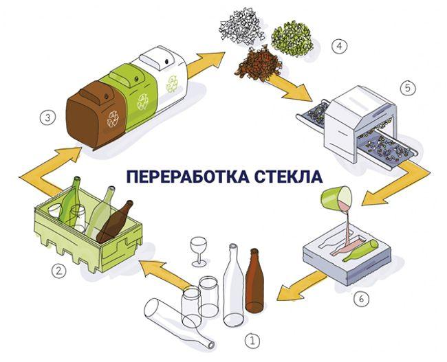 схема переработки стекла