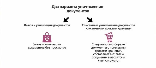 схема уничтожения документов