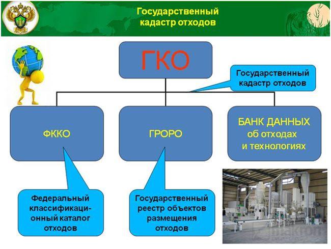 структура ГКО