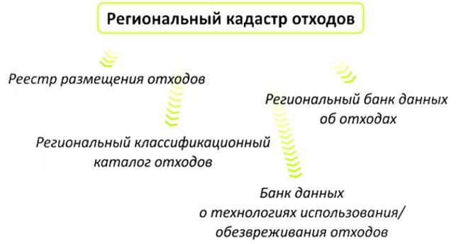структура регионального кадастра отходов