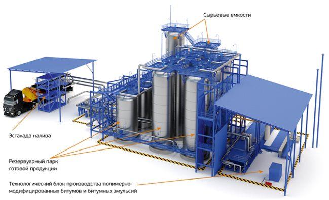 комплекс производства битумных эмульсий
