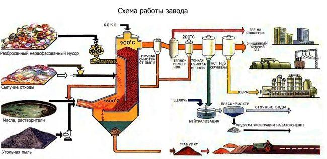 схема работы завода