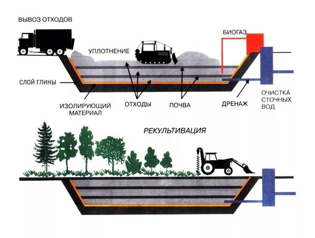 схема захоронения отходов