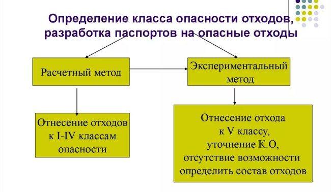 схема отпределения класса опасности