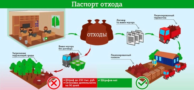 схема паспортизации отходов