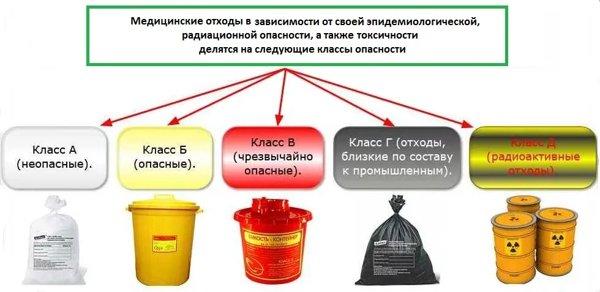 классификация мед отходов